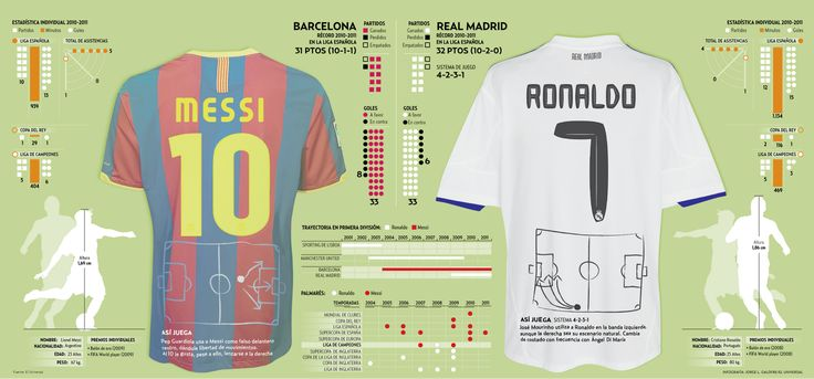 Infografia de Barcelona  v. Real Madrid and Messi v. Ronaldo.