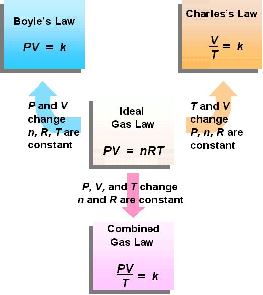 gas laws | The Combined Gas Law