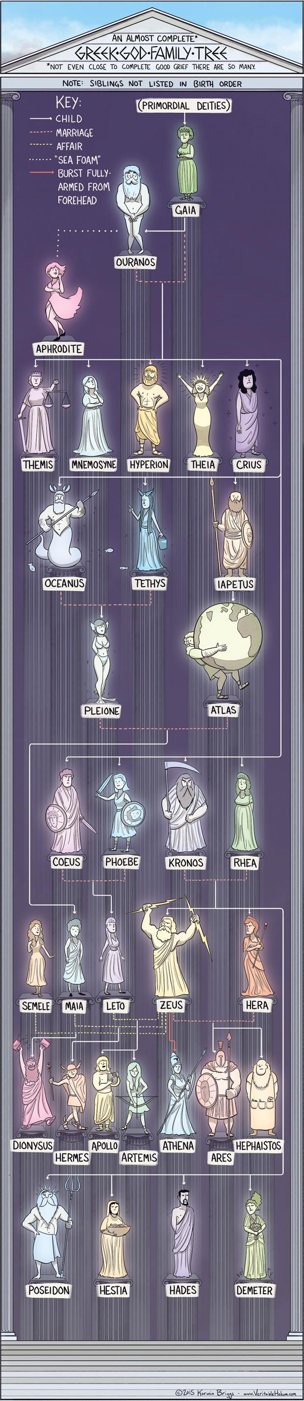 Get Tangled in These Mythical God Family Trees | Mental Floss