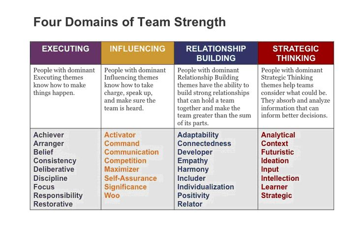 How to Understand the Four Domains of Strength