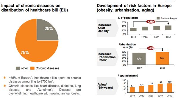 FACT 2 Chronic diseases are already on the healthcare bill & risk factors show it will keep rising #HealthyEU now!