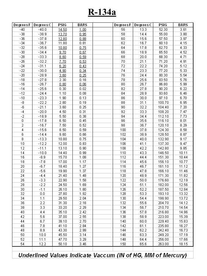 Refrigerant Pt Chart R134a In 2020 Temperature Chart Refrigeration And Air Conditioning Chart