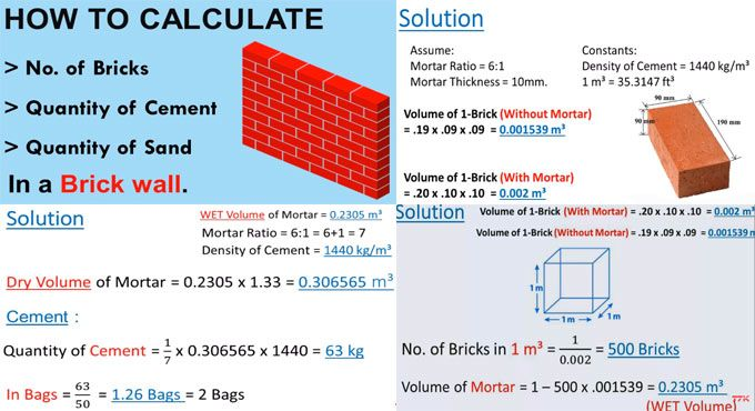 How To Calculate Number Of Bricks Quantity Of Cement Bags And Sand In A Brick Wall Engineering Notes Construction Business Civil Engineering Design