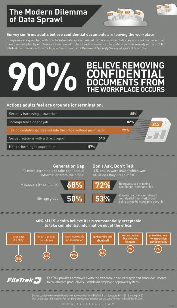 Majority of Survey Respondents Take Confidential Files from Office