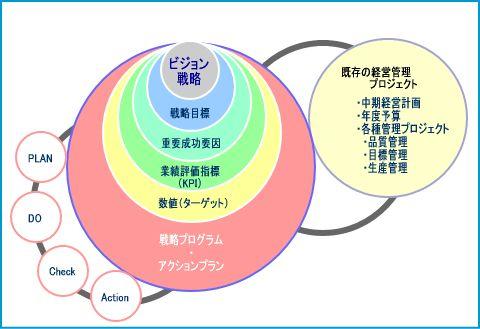 アクションプラン概念図