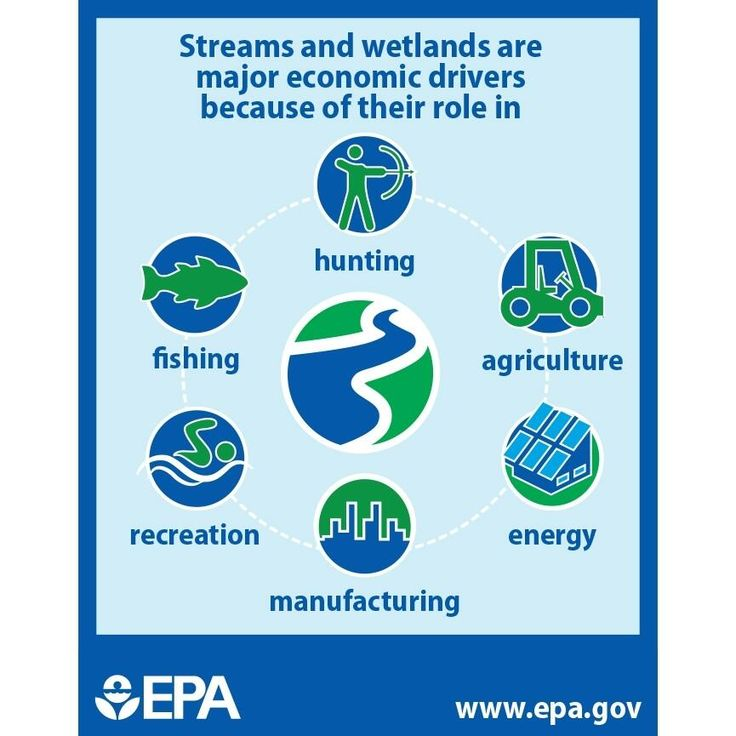 Great infographic from EPA on the importance of clean water!