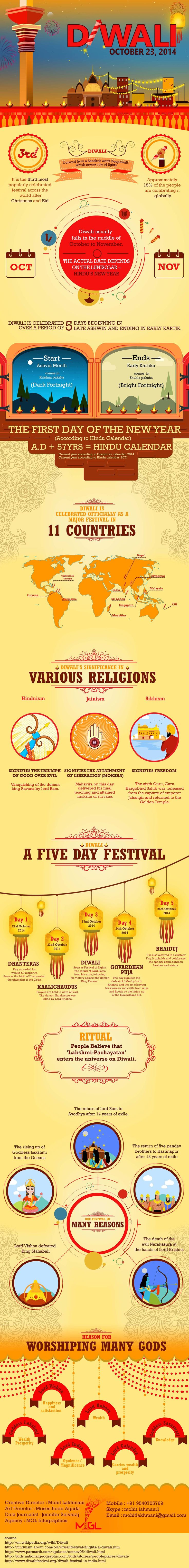 Diwali - festival of lights Infographic