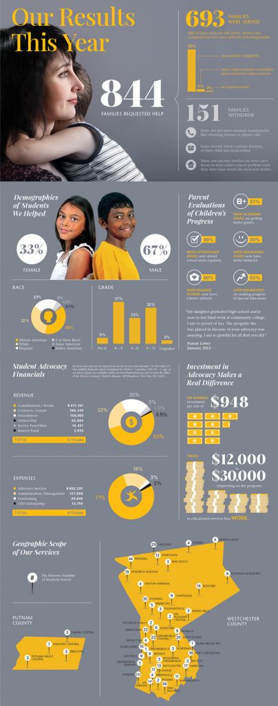 Student Advocacy 2012: The Results