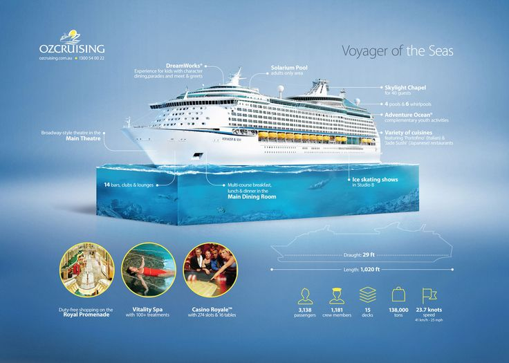 Best Voyager Of The Seas Royal Caribbean International Fiji - How many knots does a cruise ship go
