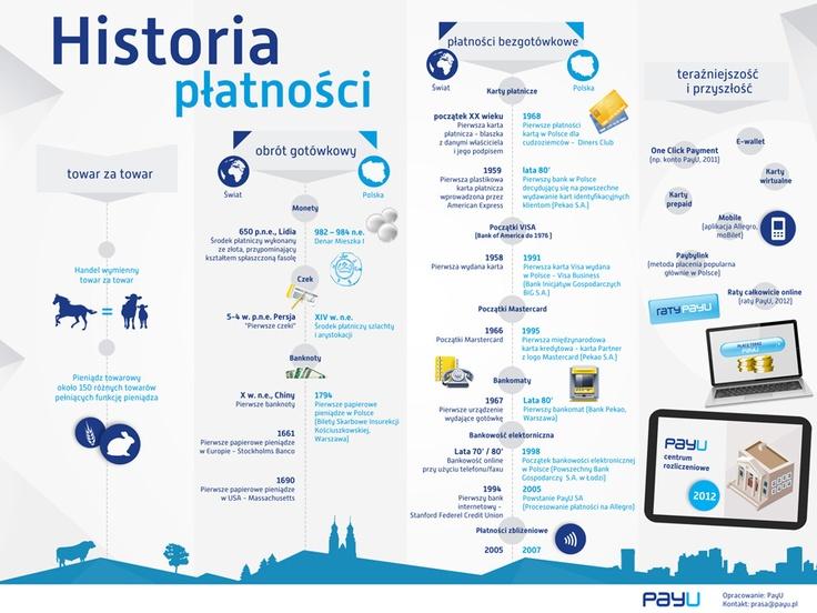 Historia Platnosci Infografika Historia Map Bullet Journal