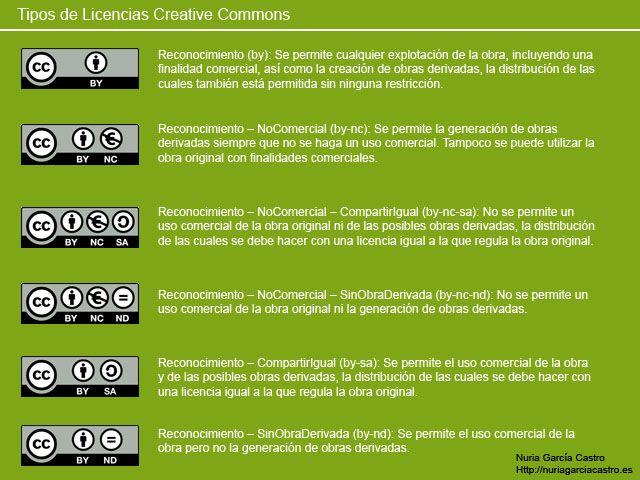"""Licencias Creative Commons -  Con una licencia Creative Commons mantiene sus derechos de autor, pero permite a otras personas copiar, distribuir su obra, siempre y cuando se reconozcan la correspondiente autoría y solamente bajo las condiciones que especifique la licencia""""."""