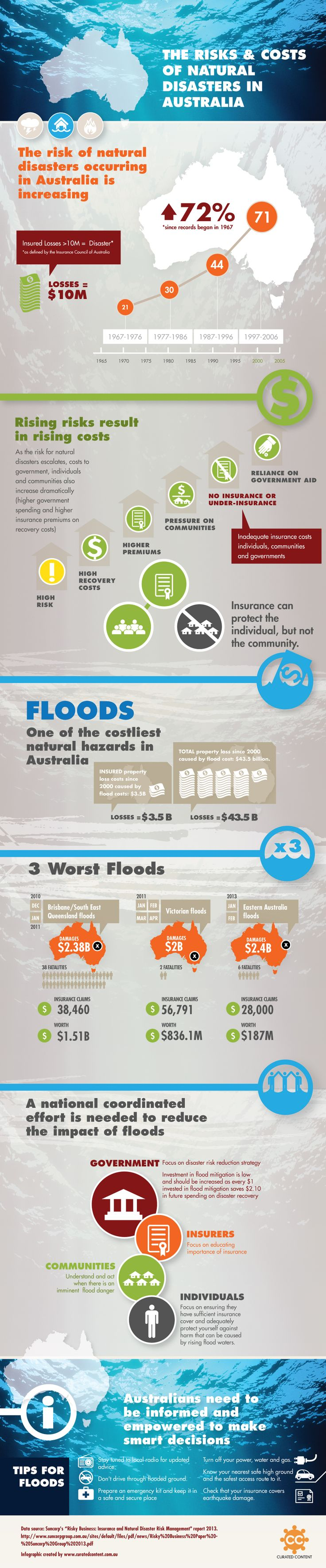 The recent Queensland floods have forced people to look at the impact that floods have on the community and the fact that underinsurance could lead to rising taxes as the government strives to protect its people.