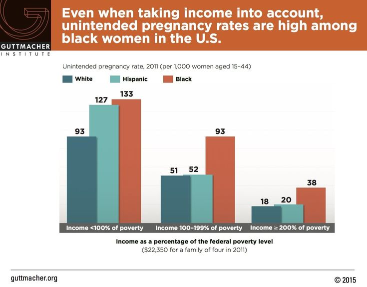 Even when taking income into account, unintended pregnancy rates are high among black women in the U.S.  Source: Guttmacher Institute