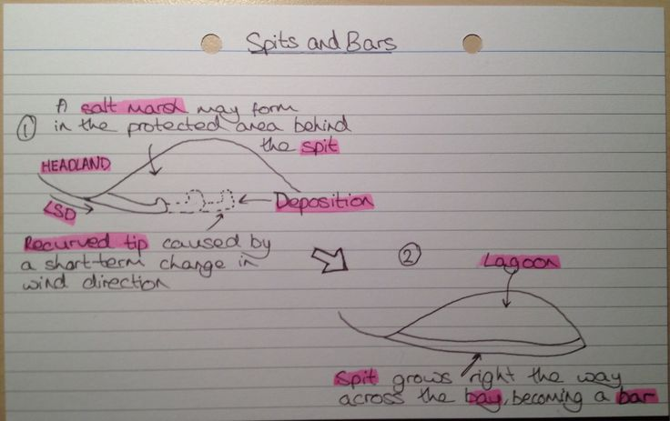 Spits and Bars Diagram