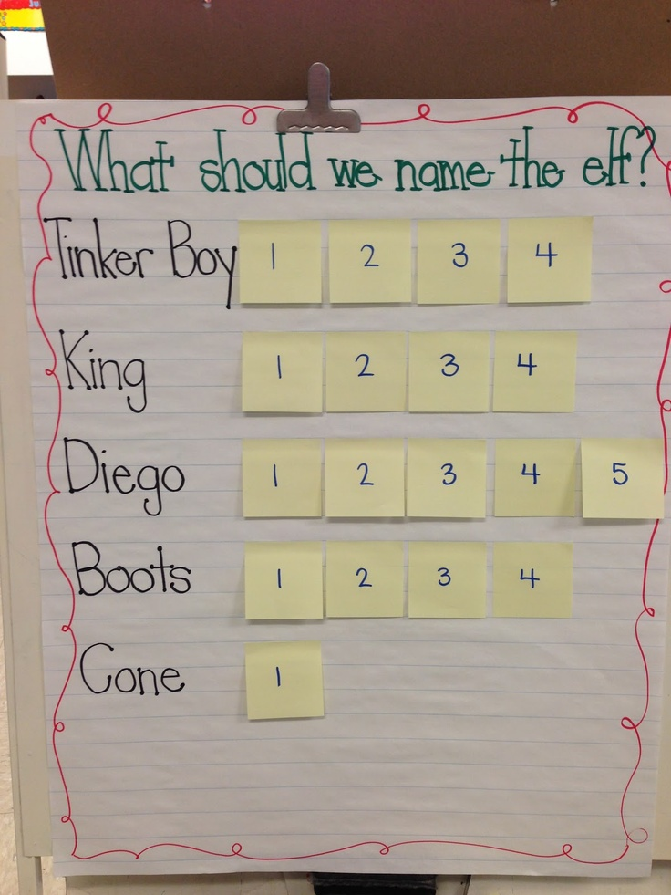 Naming a classroom Elf on the Shelf  - good idea for voting and graphing