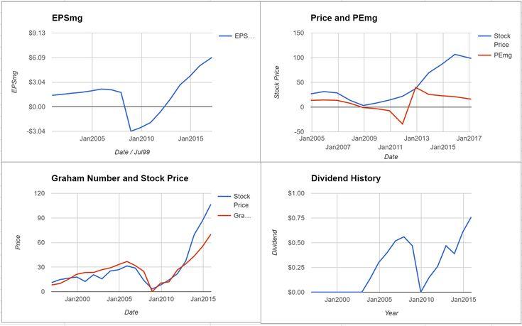 Lithia Motors Inc Valuation - Initial Coverage $LAD