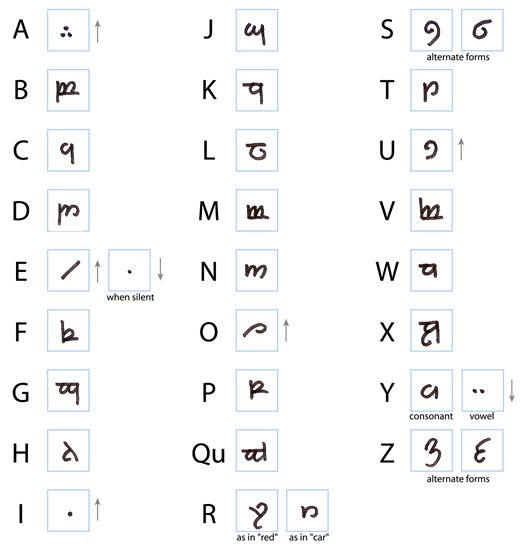 How to Write in Elvish - wikiHow. shift the vowels so they are up above and to the left of the letters they follow.