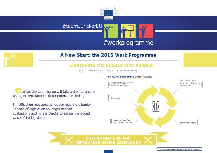 The 2015 Work Programme: Cutting the Red Tape #teamJunckerEU #workprogramme