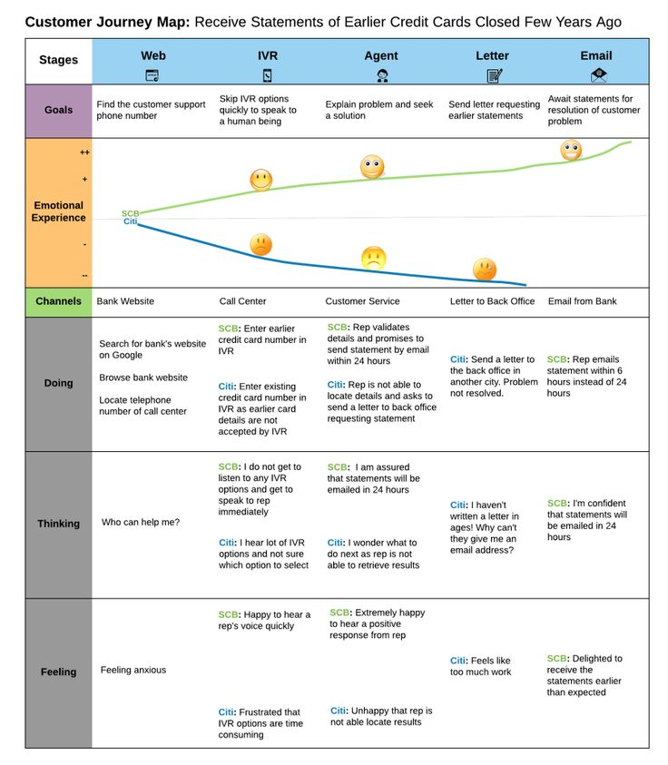 Customer Journey Map for B2C Banking and Finance B2C Banking and - bank statements