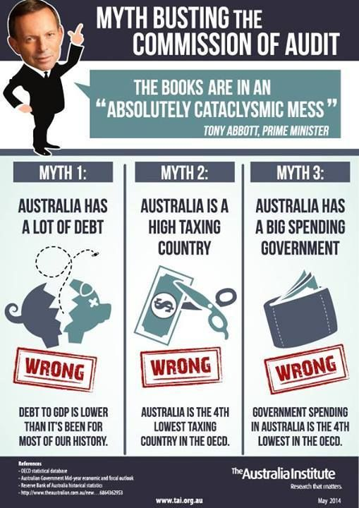 Great Infographic from The Australia Institute