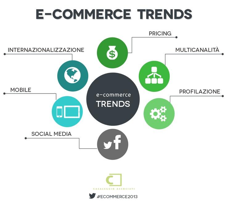 E-commerce trends - E-commerce in Italia 2013 #ecommerce2013