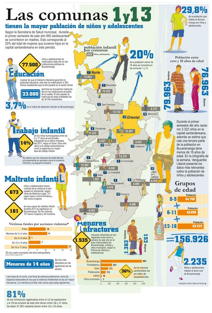 Las comunas 1 y 13, las de mayor población de niños y adolescentes