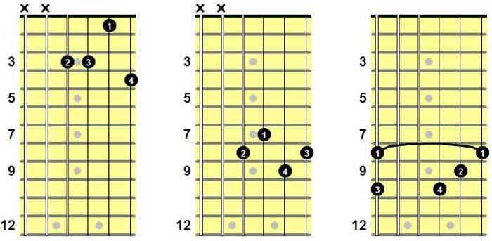 Bb9 Guitar Chord | Gitarrenakkord | Gitarrengriff