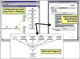 How to Write a Software Requirements Specifications (SRS) Document thumbnail