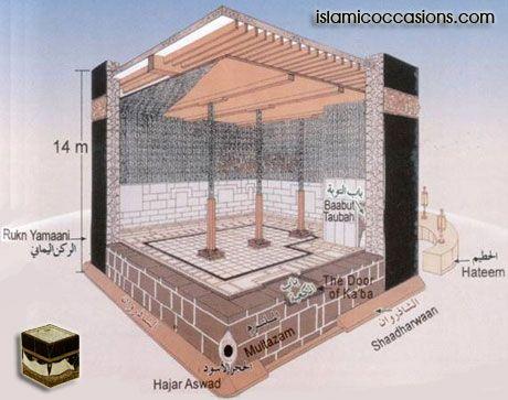 Kaaba Pictures, Kaaba Door, Kaaba Dimensions, Kaaba Construction, Hateem, Hajar Aswad, Hajre Aswad (Black Stone), Rukn Yamani