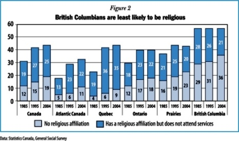 "People with ""no religion"" in Canada by region (2001)"