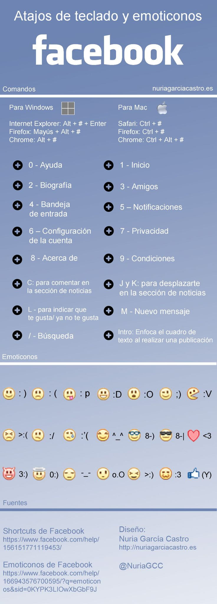 Atajos de teclado y emoticones en FaceBook #infografia