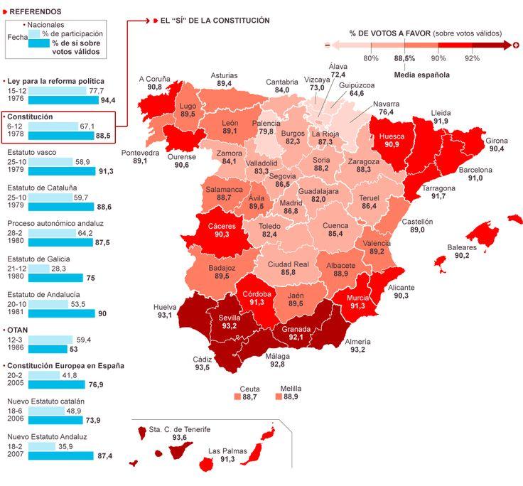 29-nov-2013 ¿Qué proporción de síes recibió la Constitución de 1978 en cada provincia?   #Política  http://elpais.com/elpais/2013/11/29/media/1385726920_243544.html