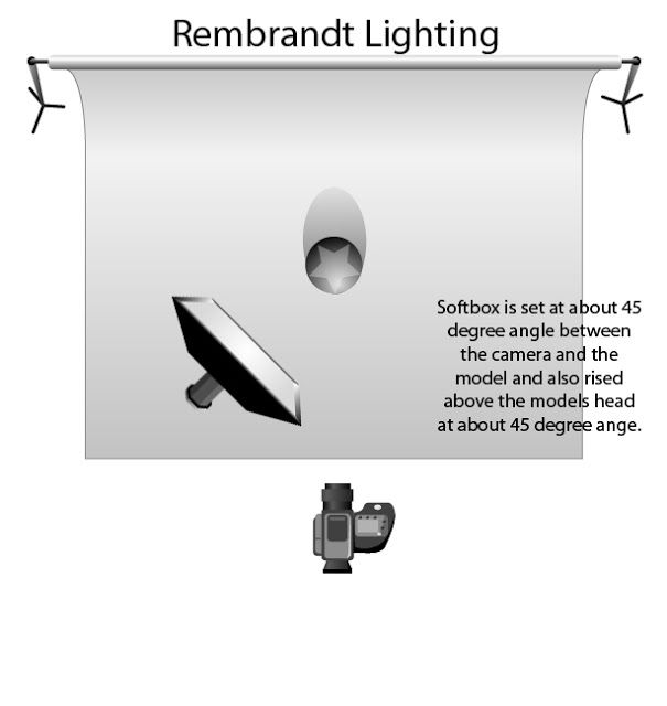 Rembrandt Portrait Studio Lighting Set Up Rembrandt Photography Lessons Studio Portraits