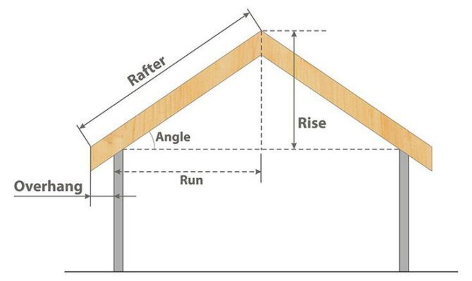 How To Determine Roof Pitch Calculate Roof Pitch Pitched Roof Roofing