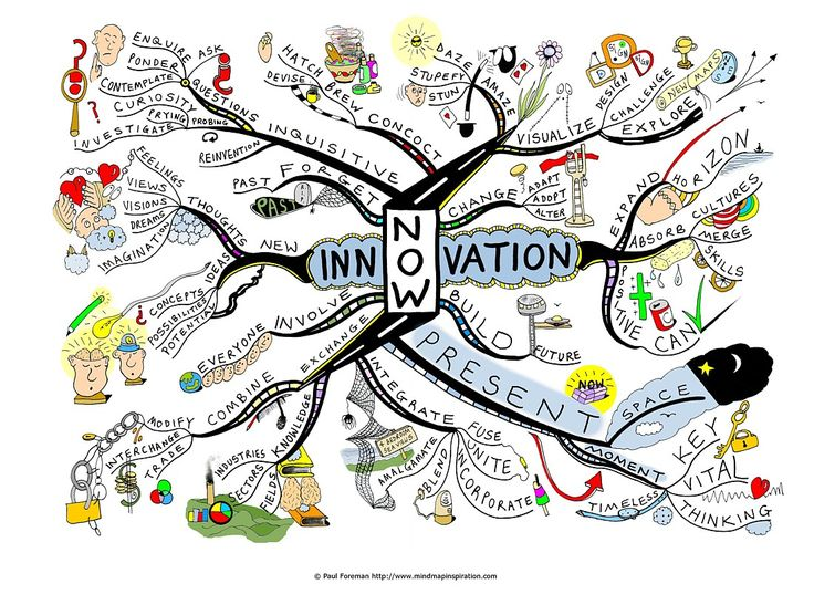 What is the Point of Innovation? Mind Map exploration of using the present moment as the point of innovation by Paul Forman. #Innovation #Mindmap