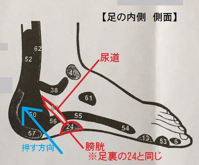 更年期に効く足ツボ|「むくみ」「足がパンパン」なときの「足ツボ」