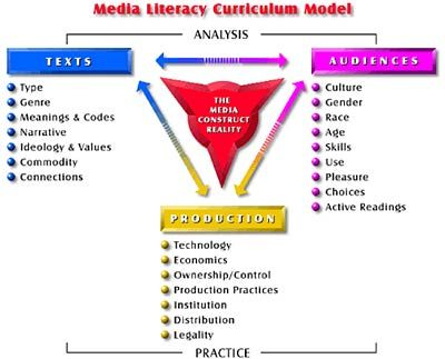 education for media literacy media essay The journal of media literacy education is an online interdisciplinary journal that supports the development of research, scholarship and the pedagogy of media literacy education.