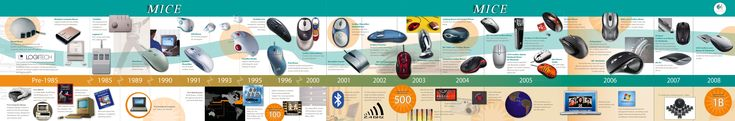 Evolution of Personal Computers and Game Systems by trivto on deviantART