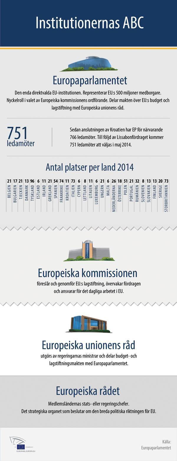 EU-institutionernas ABC