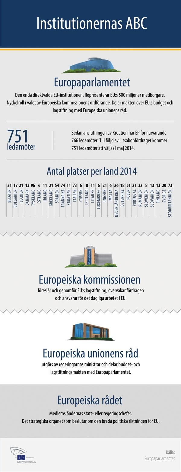 eu institutionernas abc european union forskning organisation. Black Bedroom Furniture Sets. Home Design Ideas