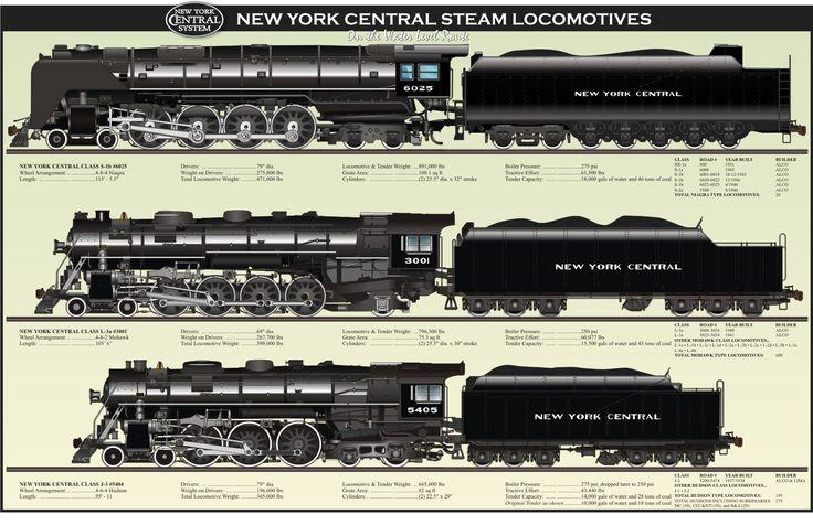 new york central locomotives - Google Search