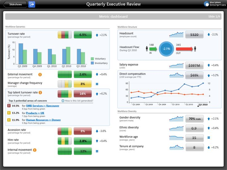 26 Best Work   HR Dashboard\/Metrics Images On Pinterest Human   Hr  Dashboard