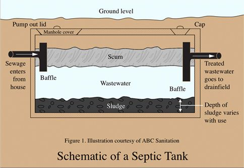 108 best septic systems images on pinterest bathrooms for 1 bathroom septic system