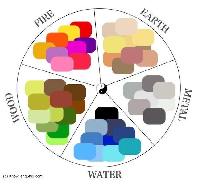 Feng shui colour wheel, it should make your job of feng shui-ing your house so much easier!