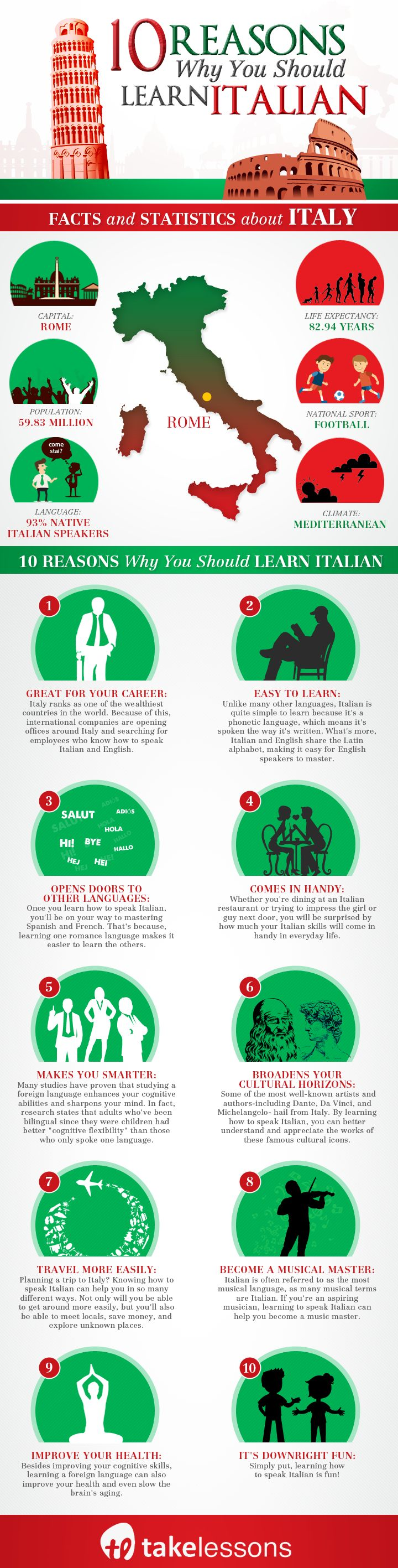 10 Reasons Why You Should Learn to Speak Italian [Infographic] http://takelessons.com/blog/speak-italian-ten-reasons-z09?utm_source=social&utm_medium=blog&utm_campaign=pinterest