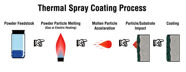 What is Thermal Spray?