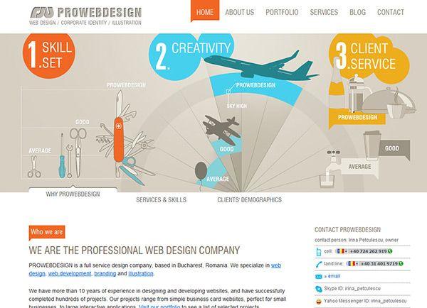 Prowebdesign v6 on Web Design Served