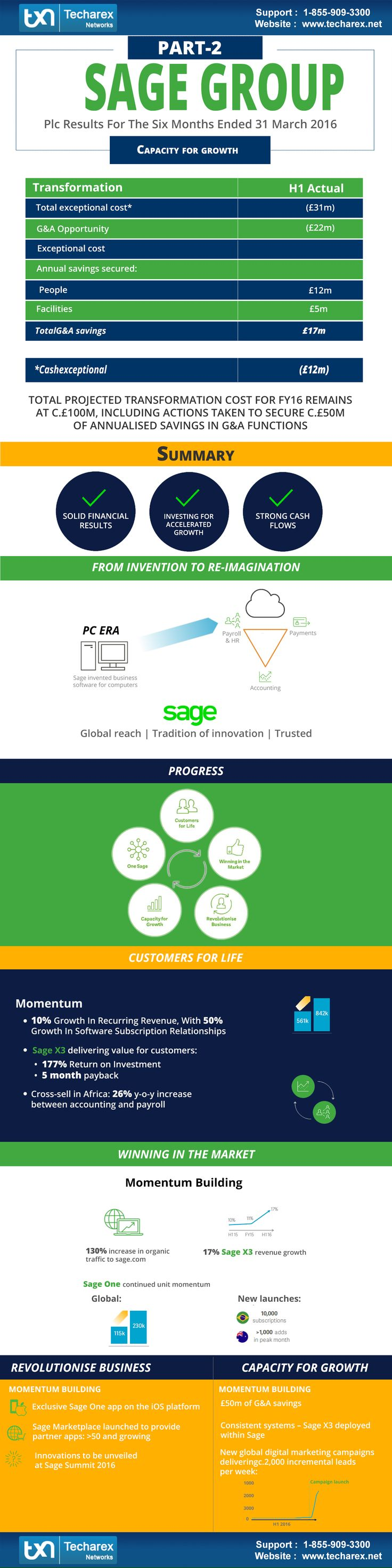 Sage Group PLC Report (Part-2)  Techarex Networks is most trusted company of the world based in USA for cloud hosting services of accounting software like Sahe 50, Sage 100 and #QuickBooksEnterprise.  #Sage50Hosting #Sage100Hosting #Sage50CloudHosting