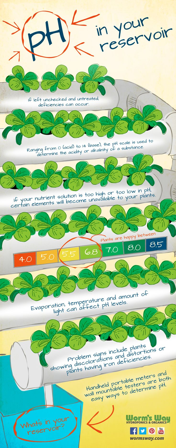 pH in your reservoir, hydroponics