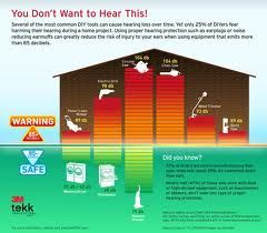 Domestic hearing loss risks!